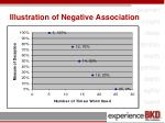 illustration of negative association