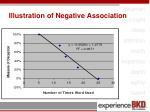 illustration of negative association1