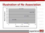 illustration of no association