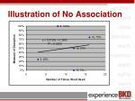 illustration of no association1