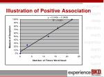 illustration of positive association1