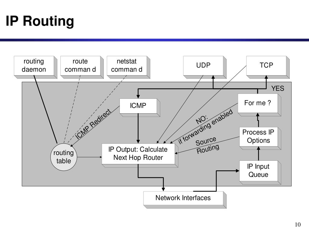 PPT - Policy-Based Routing PowerPoint Presentation - ID:3291910