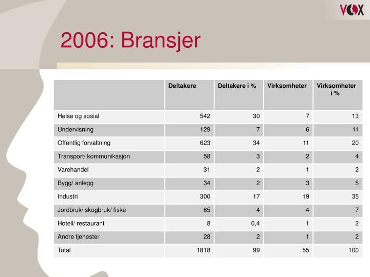 2006: Bransjer