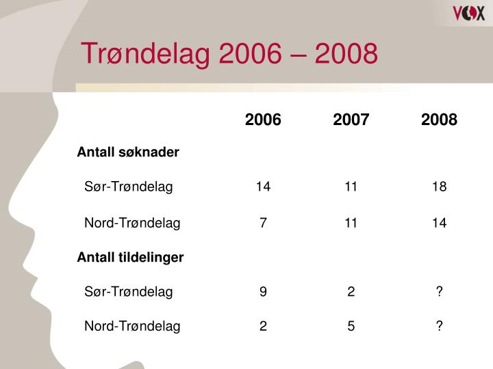 Trøndelag 2006 – 2008
