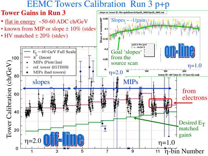 EEMC Towers Calibration  Run 3 p+p