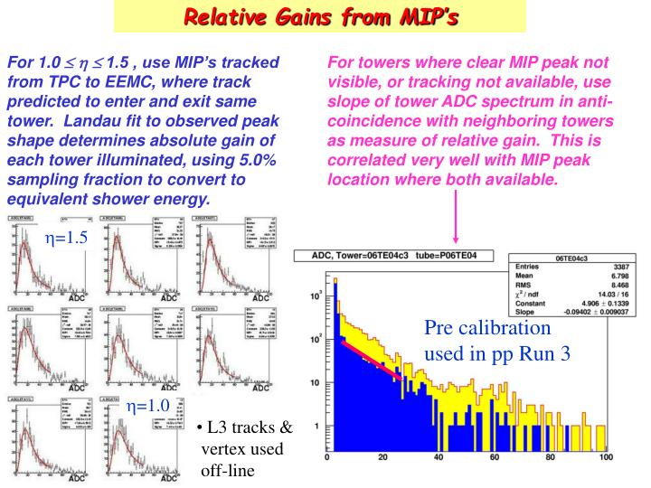 Relative Gains from MIP's