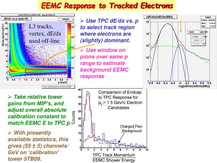 EEMC Response to Tracked Electrons
