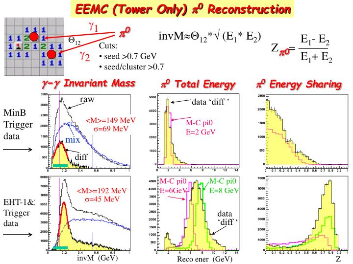 EEMC (Tower Only)