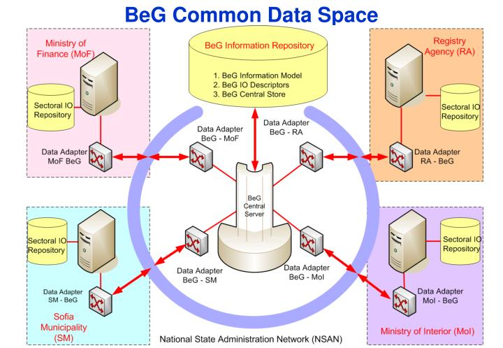 BeG Common Data Space
