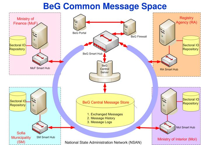BeG Common Message Space