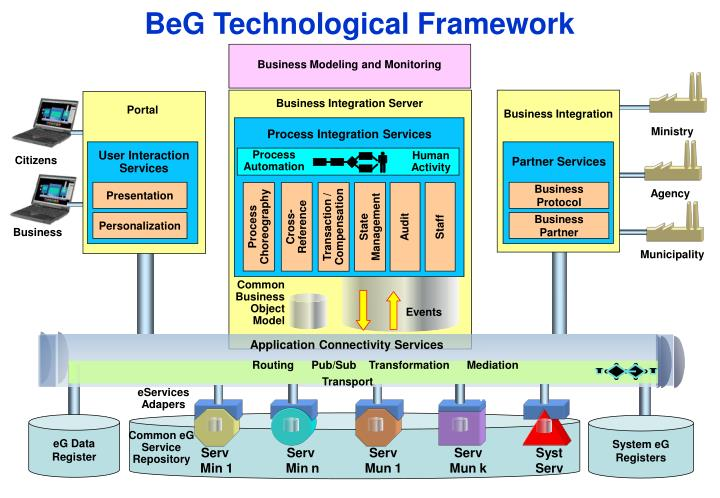 Business Modeling and Monitoring