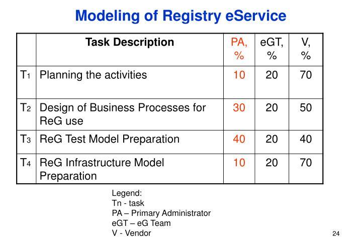 Modeling of Registry eService