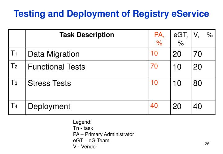 Testing and Deployment