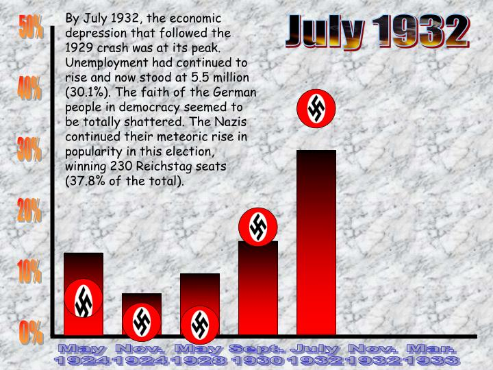 By July 1932, the economic depression that followed the 1929 crash was at its peak. Unemployment had continued to rise and now stood at 5.5 million (30.1%). The faith of the German people in democracy seemed to be totally shattered. The Nazis continued their meteoric rise in popularity in this election, winning 230 Reichstag seats (37.8% of the total).