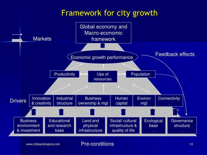 Framework for city growth