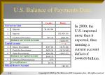 u s balance of payments data1