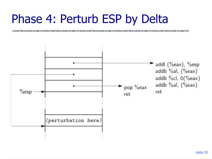 Phase 4: Perturb ESP by Delta
