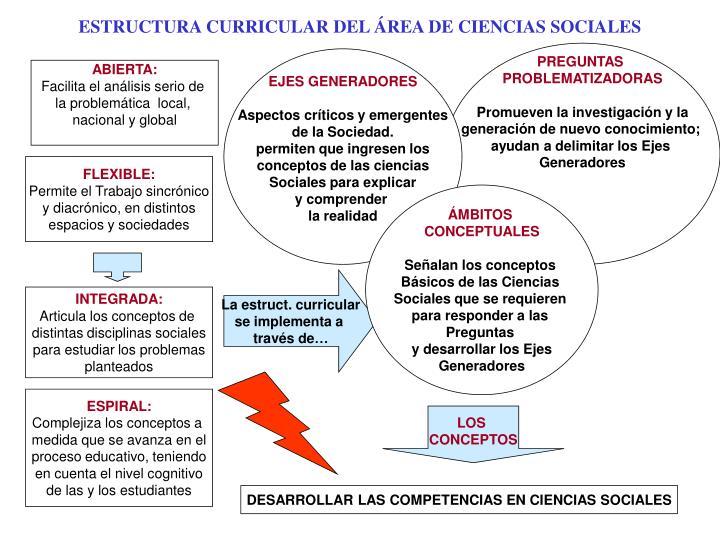 Ppt Estructura Curricular Del área De Ciencias Sociales