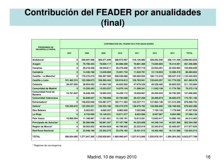 Contribución del FEADER por anualidades (final)