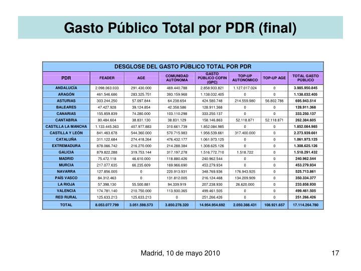 Gasto Público Total por PDR (final)