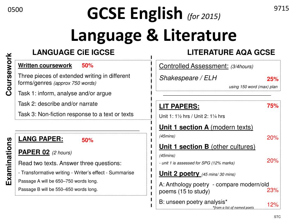 English coursework poetry top cover letter ghostwriter services au
