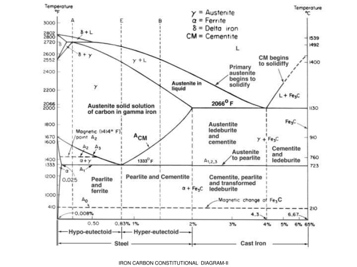 Ppt fe carbon diagram ttt diagram amp heat treatment processes iron carbon constitutional diagram ii ccuart Images