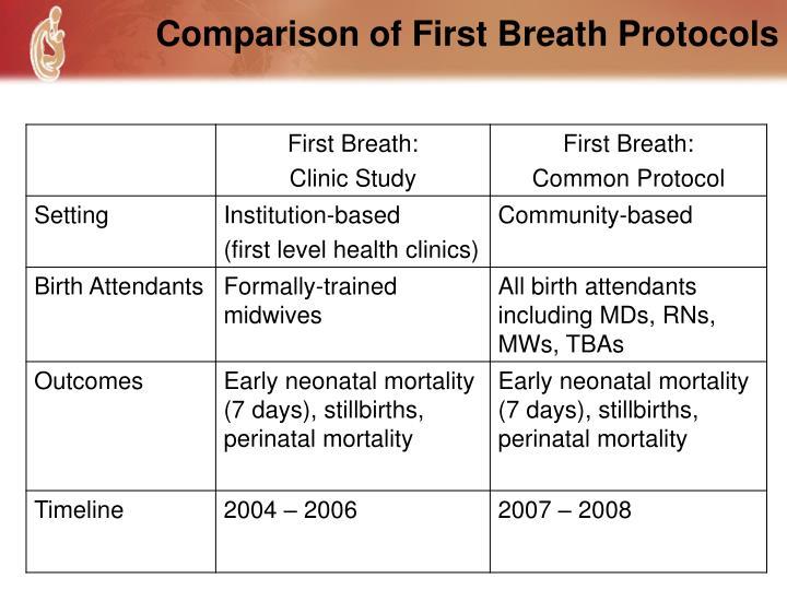 Comparison of First Breath Protocols
