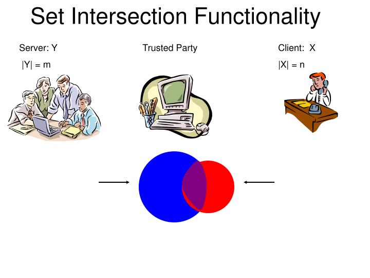Set Intersection Functionality