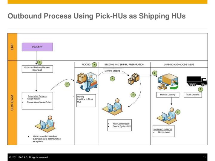 Outbound Process Using Pick-HUs as Shipping HUs