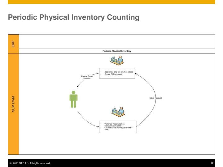 Periodic Physical Inventory Counting