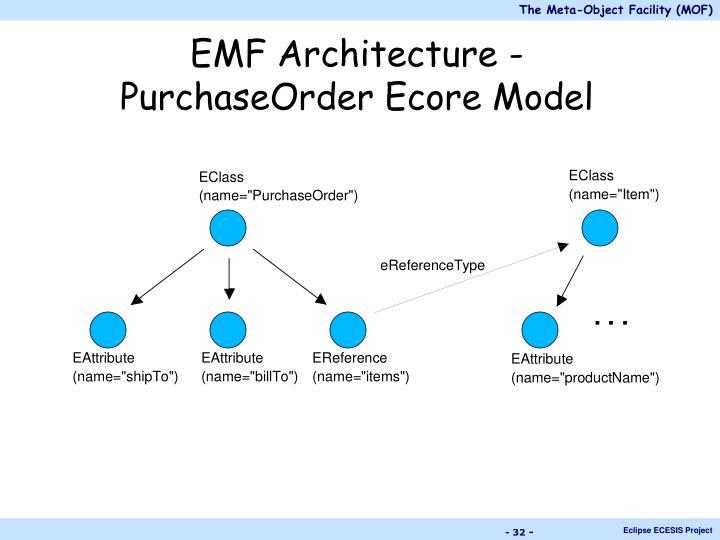 EMF Architecture -