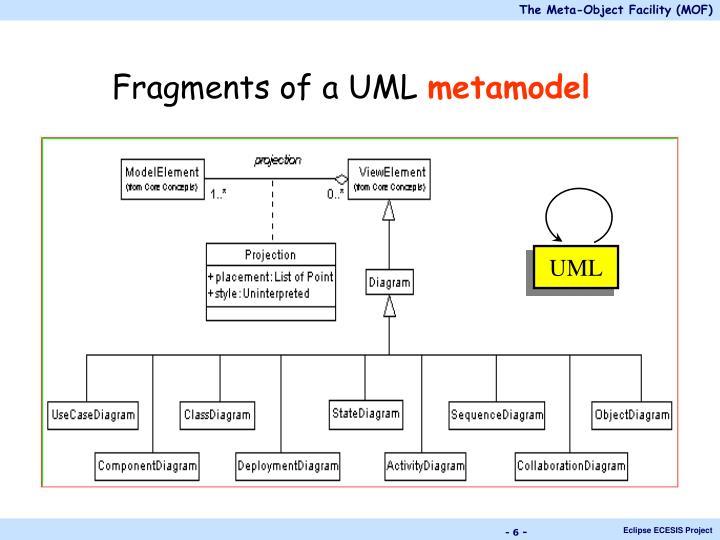 Fragments of a UML