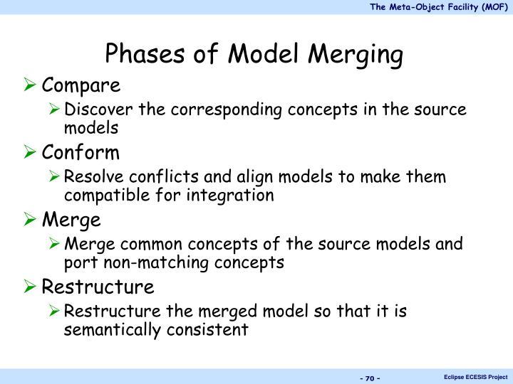 Phases of Model Merging