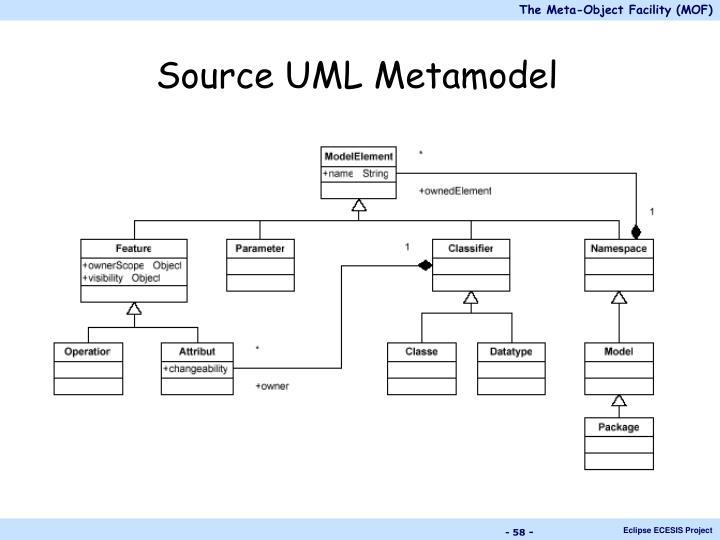 Source UML Metamodel