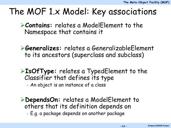 The MOF 1.x Model: Key associations