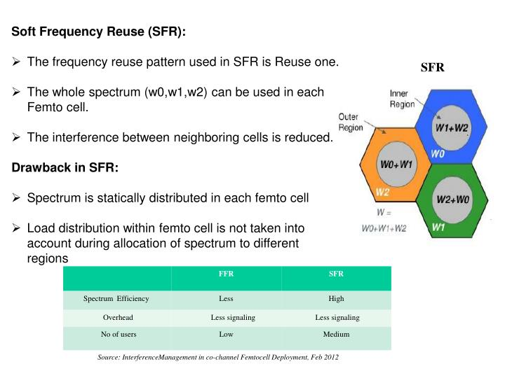 Soft Frequency Reuse (SFR):