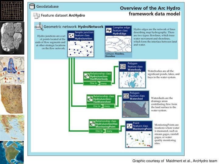 Graphic courtesy of  Maidment et al., ArcHydro team