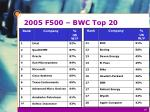 2005 f500 bwc top 20