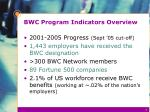bwc program indicators overview