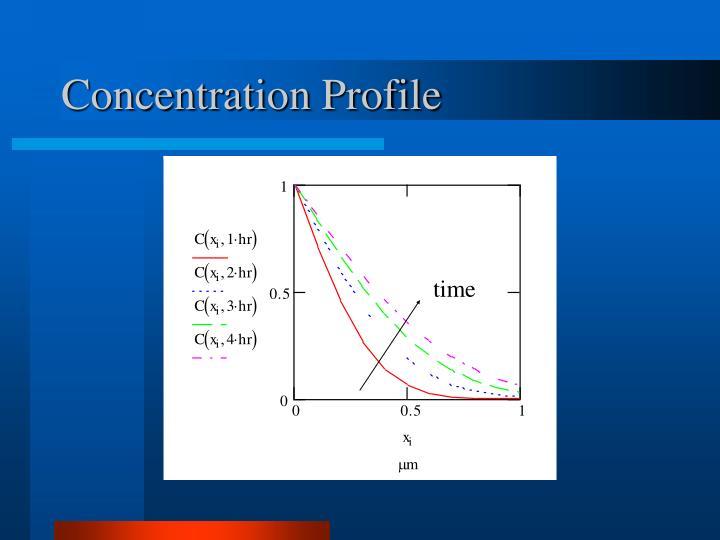 Concentration Profile