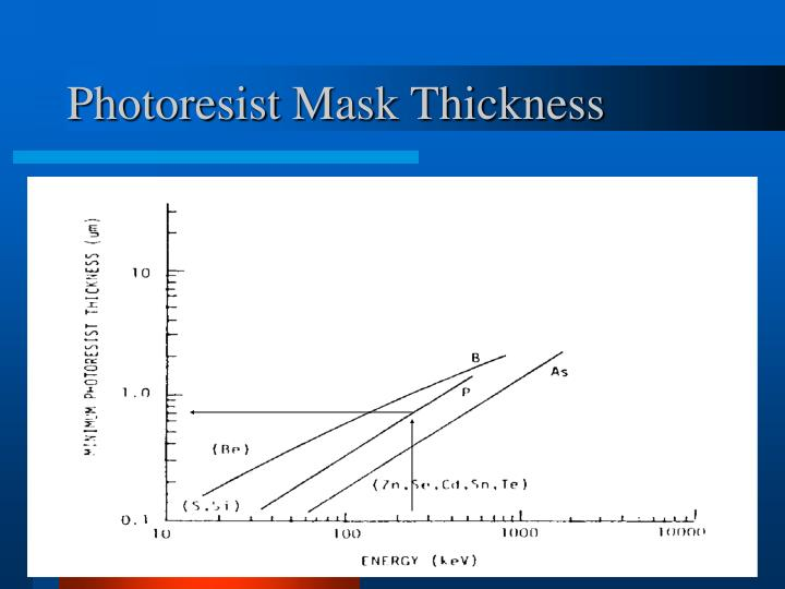Photoresist Mask Thickness