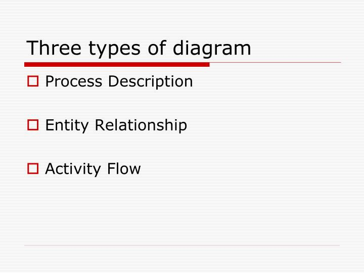 Three types of diagram