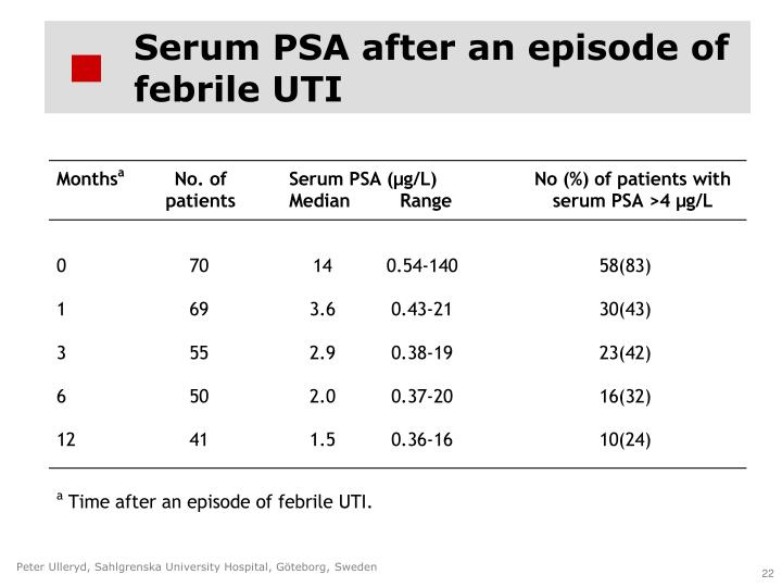Serum PSA after an episode of febrile UTI