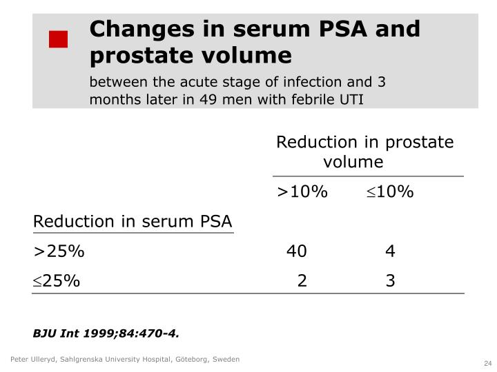 Changes in serum PSA and prostate volume