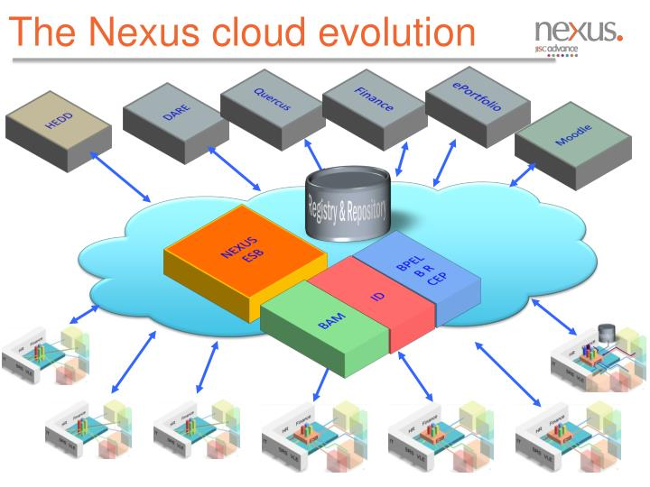 The Nexus cloud evolution