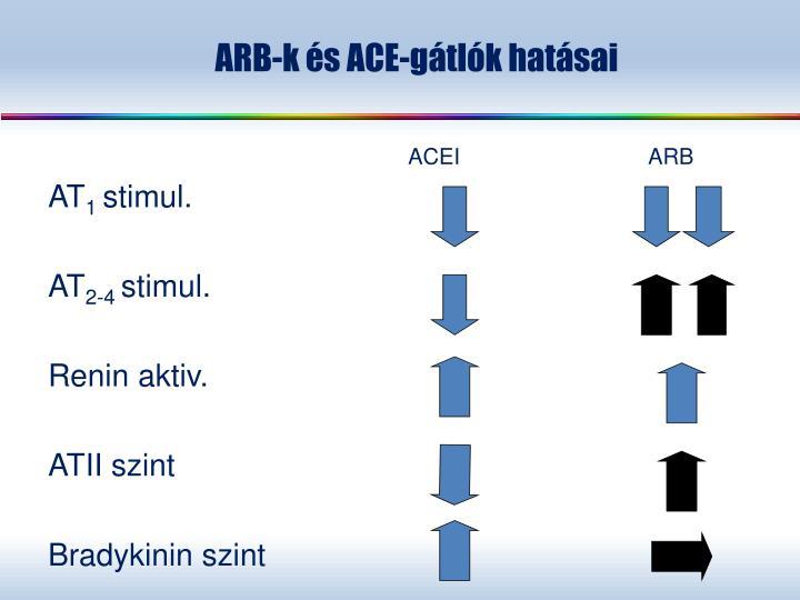 ARB-k és ACE-gátlók hatásai