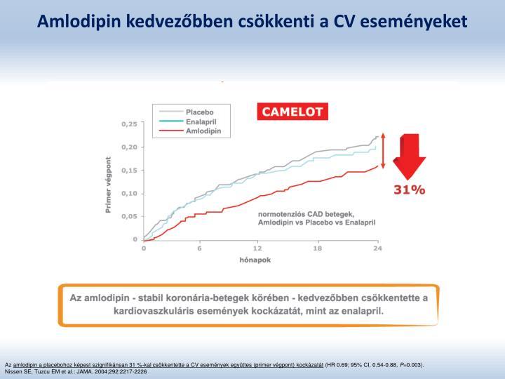 Amlodipin kedvezőbben csökkenti a CV eseményeket
