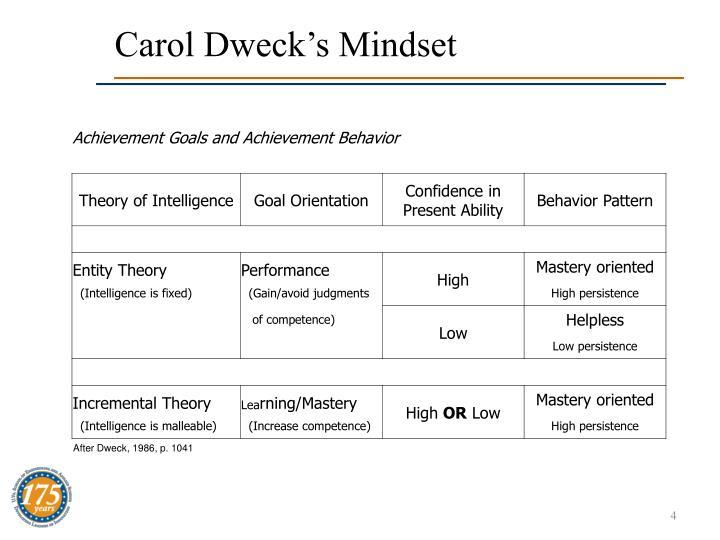Carol Dweck's Mindset