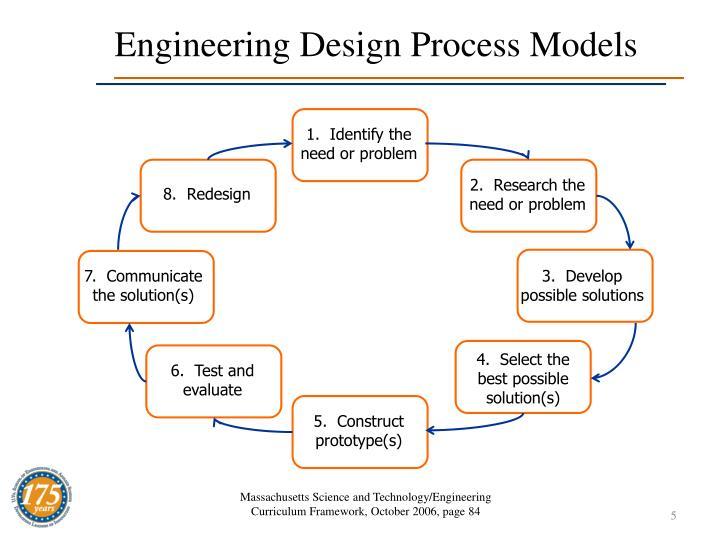 Engineering Design Process Models