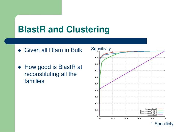 BlastR and Clustering
